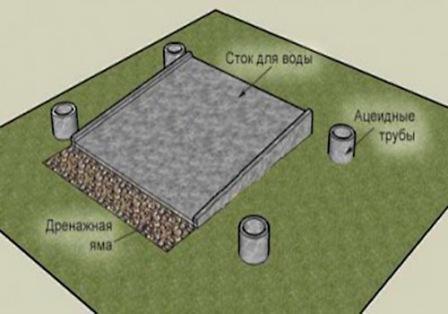 Чтобы сливная вода не размывала землю возле кабинки, рекомендуется душ располагать возле сточной ямы