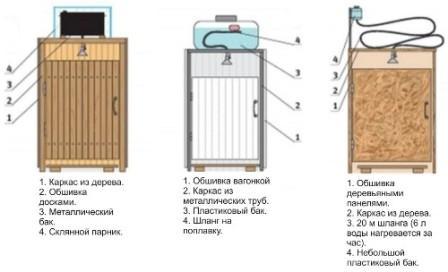 схема постройки летнего душа