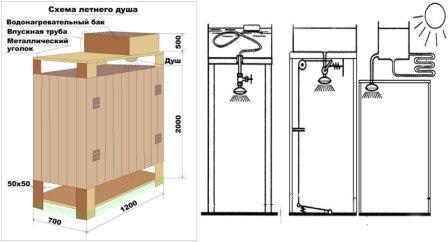 построить летний душ на даче своими руками