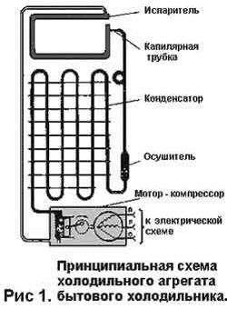 Самое главное, что есть в холодильнике – это агрегат, вырабатывающий холод