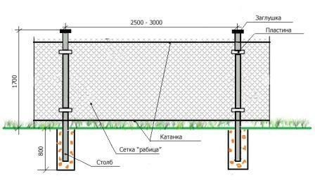 Схема постройки забора из рябицы