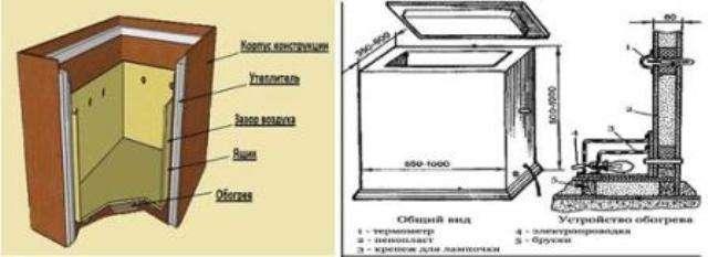 Основные материалы квартирного погреба