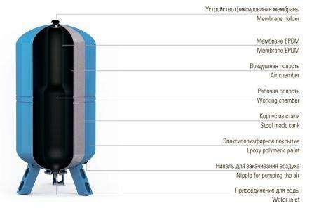 При покупке гидроаккумулятора для водоснабжения важно учитывать необходимый объем потребляемой жидкости