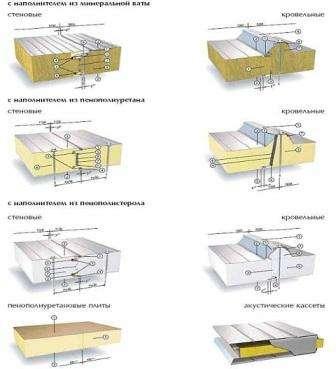 Многослойные панели имеют особую конструкцию, в них для утепления используется минеральная вата. Данный тип сэндвичных панелей на рынке стройматериалов довольно давно и считается классическим вариантом для облицовки фасадов