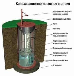 К станции подцепляется шланг с прикрепленным фильтром и обратным клапаном, который отвечает за давление при первоначальном запуске. На выходной патрубок подсоединяется второй шланг, выводящий воды из септика в отведенное место.