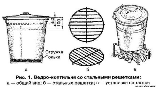 Посередине кастрюли устанавливается сетка, на которой будет лежать мясо для копчения