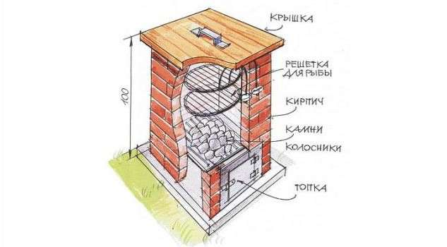 Кроме того, нужно отметить, что каменная коптильня своими руками позволит дольше удерживать жар.