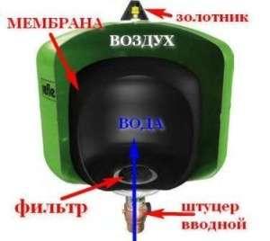 В гидроаккумуляторе исключено соприкосновение водной среды и металлического корпуса, потому что она помещается в специальной водяной камере. Камеры для воды изготавливают из прочного резинового материала — бутила, обладающего устойчивостью к бактериальному воздействию, отвечающего требованиям, выдвигаемым к воде в области гигиены и санитарных норм.