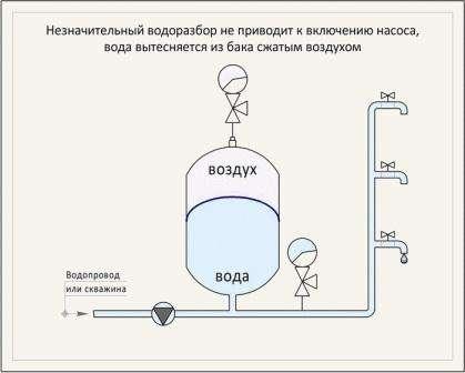 Принципы работы заключаются в следующем:  - Вода при помощи насоса подается в мембрану гидробака, благодаря создавшемуся давлению;  - Как только давления достигло нужного уровня, насос выключается, а значит, вода перестает поступать;