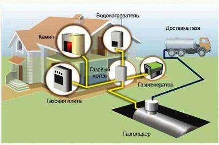 Доставка резервуаров для СУГ осуществляется при помощи крана-манипулятора. Плавное погружение газгольдера в котлован