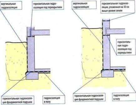 Если подвальное помещение находится ниже уровня грунта или заглублено ниже прохождения грунтовых вод, то придется воспользоваться первым типом. Он также подходит, если в помещении сделан плохой дренаж или его вообще нет.