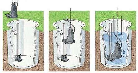Проточные каналы позволяют пройти через систему, а специальное приспособление измельчает крупные фрагменты. При использовании ямы для раковины и ванной нужен один насос, при наличии унитаза насос приобретается для этих нужд.