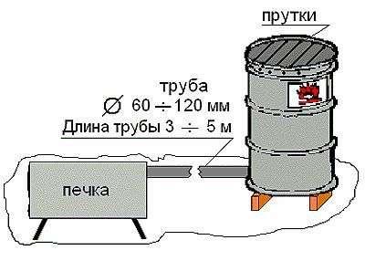 От топки она отделяется закреплённым металлическим листом. Труба дымохода приваривается к коптильне. Вверху резервуара закрепляется решётка, поддон, крышка. Опилки, щепки укладываются в ёмкость из чугуна объёмом в 5 литров. В большой бочке топка размещается под коптильней для мяса