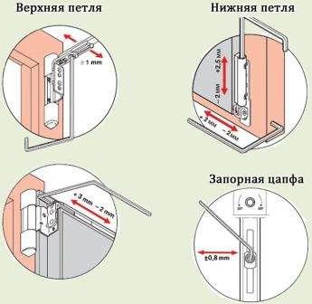 Регулировка всех створок пластикового окна происходит с трёх сторон. Это даёт возможность добиться нужного положения по периметру, в створке, а также помогает усилить прилегание уплотнителя. Методов настройки работы фурнитуры