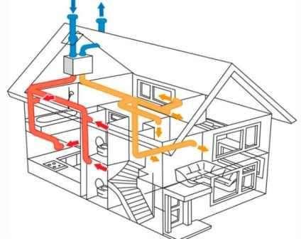 Выделяют принудительную и естественную вентиляции, которые отличаются они друг от друга скоростью движения потоков воздуха. Скорость движения воздуха при принудительной вентиляции, когда включена вытяжка будет 3–5 куб. м в час