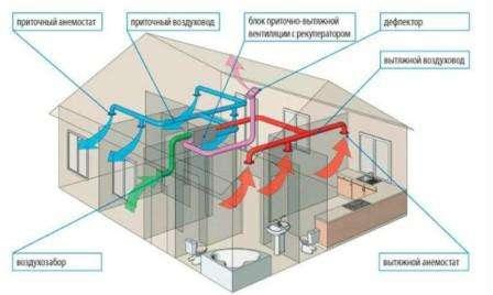 Существует зависимость между профилем воздуховода и тем, с какой скоростью происходит движение воздуха. Чем меньше профиль, тем скорость движения воздушного потока должна быть выше. Случается, что применение принудительной