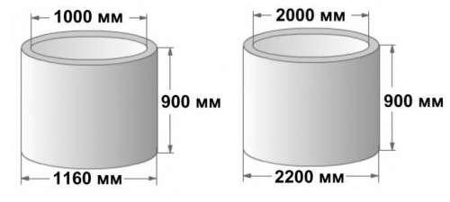 В зависимости от назначения колодцев определяются габариты стройматериала. Водяные шахты в преимущественных случаях изготавливаются из бетонных колец, диаметр которых внутри составляет 1 метр, а в
