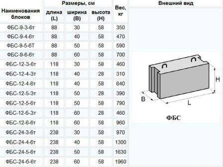 Первый тип блоков самый распространенный, его делают из силикатного тяжелого бетона. Он подходит для столбчатого и ленточного фундамента. Надежность сплошных бетонных блоков доказана временем и ши