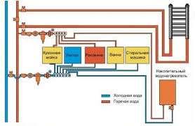 Одним из наиболее удобных и выгодных вариантов водоснабжения в частном доме - подключение к центральному водоводу.  Выго